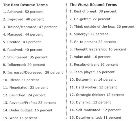 Resume Words To Use the 15 best and worst words to use on resumes according to