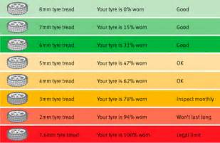 new car tyre tread depth autos ca forum how to when your winter tires are kaput