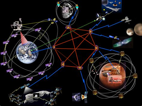 loral space communications wikipedia the free file delay disruption tolerant networking dtn solar