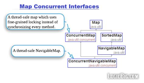 java tutorial on collections java collection quick tutorials