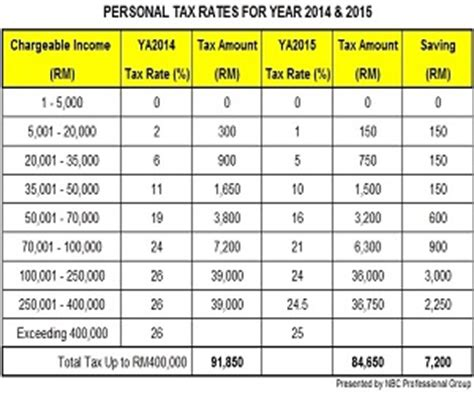 personal relief 2014 personal tax archives tax updates budget gst news