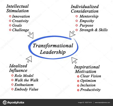 the coveted leader 5 pillars of transformative leadership books diagram of transformational leadership stock photo