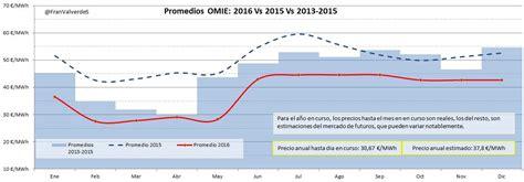 precio bocas de electricidad precios por boca de electricidad 2016 precio boca de
