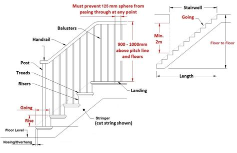 Banister Regulations staircases terminology coastal staircases