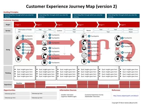 the customer experience journey map a template visual