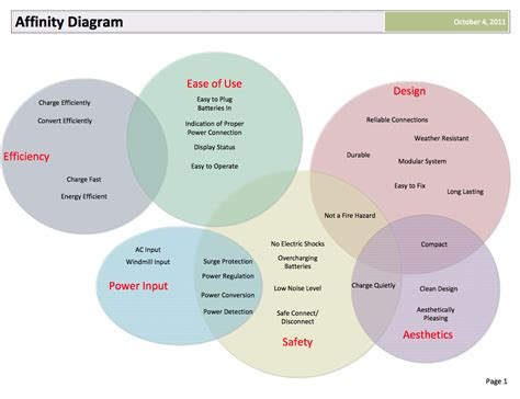 affinity diagraming edge