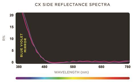 crizal blue light filter how transitions 174 lenses filter harmful blue light points