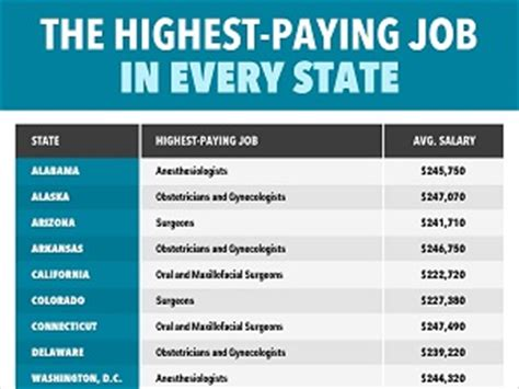 7 High Paying Careers Ideal For by High Paying Tellwut