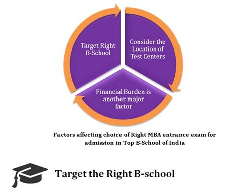 Mbb Mba Target Schools by Top Mba Exams For Admission In Best B Schools In India