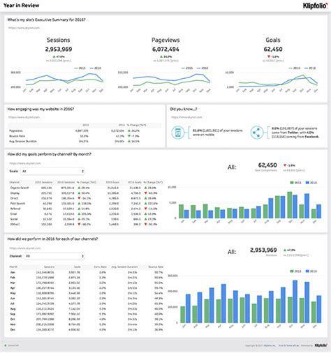 sle hr audit report template awesome dashboard exles and templates to today