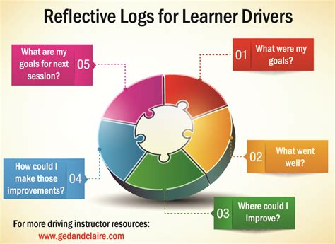 reflective log for driving instructors free download