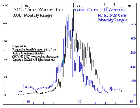 aol stock history chart the need to diversify regression to the mean bonds