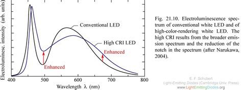 light emitting diode spectrum lightemittingdiodes org chapter 21