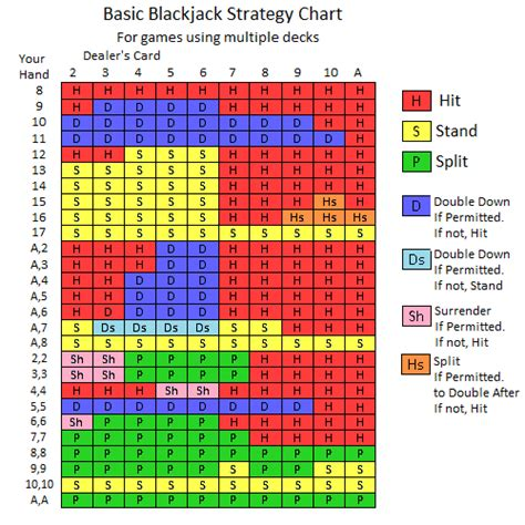 printable blackjack strategy card online blackjack strategy understanding when to split