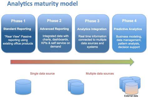 Data Analytic With Modeler futureproof enterprise analytics