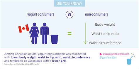 weight management benefits how can yogurt benefit weight management yogurt in