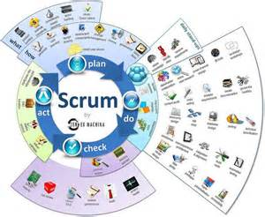 Able To Learn Quickly Resume 25 Best Ideas About Agile Software Development On