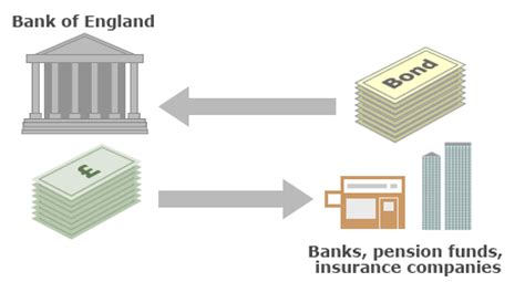 bank bond definition what is quantitative easing news