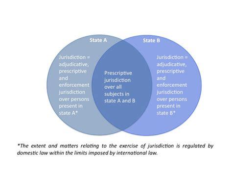 prescriptive  enforcement jurisdiction