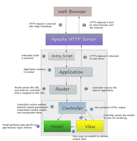 layout view in mvc4 read using zend framework 2 leanpub