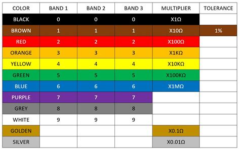 resistor color bands chart reading resistor values puzzlesounds