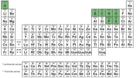 periodic table of elements chart and the periodic table i can has science