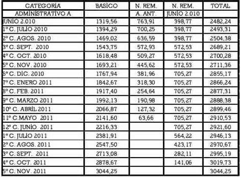 empleados de comercio escalas salariales ignacio online publicaron las escalas salariales de julio 2010 para