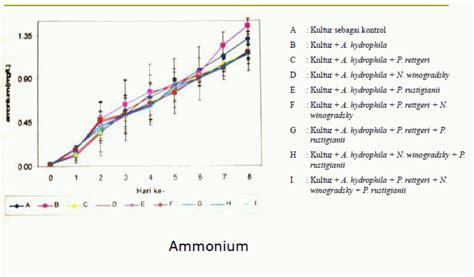 Suplemen Protein Pakan Ikan suplemen pakan induk lele juni 2011