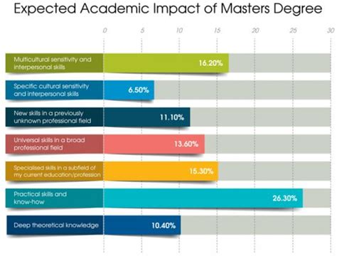 Expectation From Mba by Career Expectations Are Matching Reality Among Mba