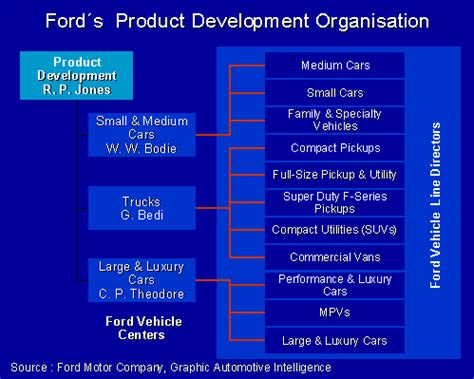 motor development products ford product development engineer