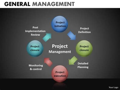 Project Management Process Chart Car Interior Design Project Management Presentation Template