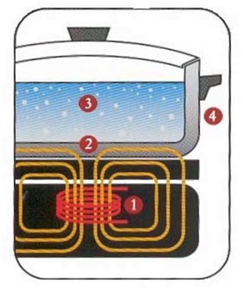 cucina a induzione magnetica piastre ad induzione da cucina i consigli prima di