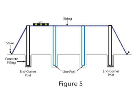 how to install a vinyl privacy fence how tos diy how to install a vinyl privacy fence tennessee valley