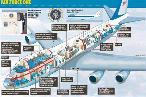 Air Force One Diagram | layout air force one