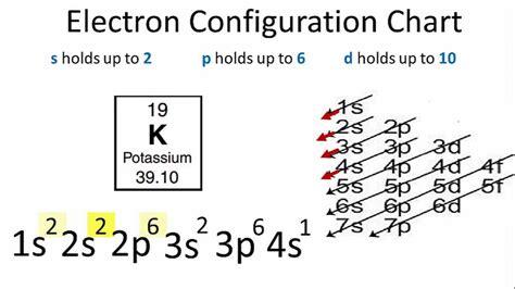 potassium orbital diagram potassium electron configuration