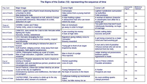 new year zodiac sign meaning 12 zodiac signs and meanings