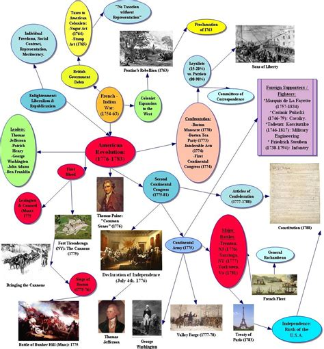 the apush guidebook a simple guide for students to prepare for the a p u s history books 100 apush study guide true false answers diario de