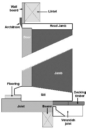 Installing Exterior Doors In Kit Homes