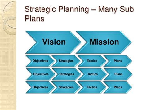 developing a business strategy template developing a strategic business plan