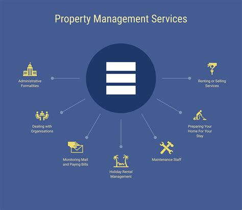 property services property management riviera beauch estates
