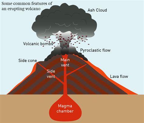 inside a volcano diagram types of volcanoes lesson 0085 tqa explorer
