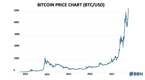 bitcoin price history price of bitcoin history chart 2017 2018 2019 ford