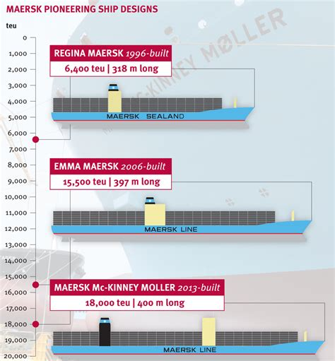 maersk shipping schedule to maersk tracking container