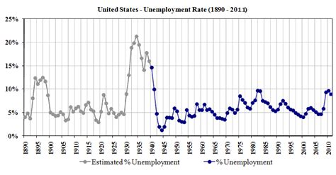 american job rate 2014 is today s unemployment worse than the great depression