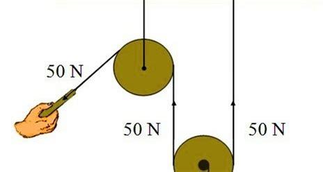 Katrol Kapal fisika veritas dengan sistem katrol kamu dapat