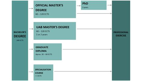 What Is The Difference Between Mba And Msc by Difference Between Graduate Diploma And Postgraduate