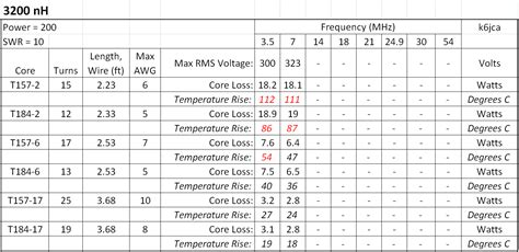 inductor calculator toroid nh inductor calculator 28 images k6jca june 2015 toroid a new impedance calculator for rf