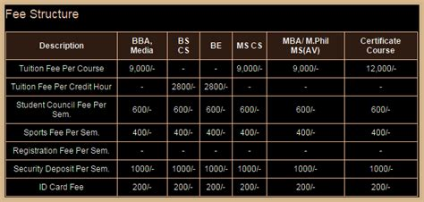 Uiw Mba Ranking by Iqra Admission 2018 Application Form