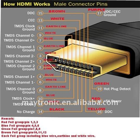 hdmi wire color diagram inside hdmi wire color diagram