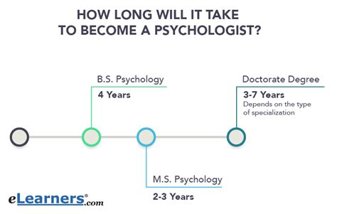 What Major Do You Need To Get An Mba by How To Become A Psychologist Elearners